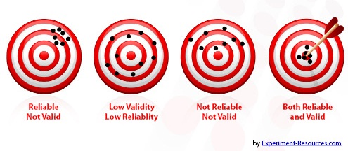 A picture with four targets demonstrating the meanings of validity and reliability. The first has a clump of marks in one area off-of-center and is labeled reliable but not valid. The second has marks all over the target and is labeled low validity and reliability. The third has scattered marks on the top half and is labeled not reliable nor valid. The final target has a clump of marks in the middle, and is labeled both reliable and valid.